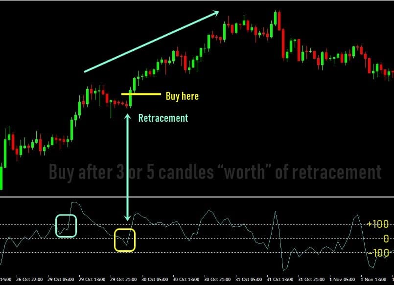 COMMODITY CHANNEL INDICATOR